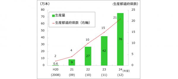 コンテナ苗の生産量_5